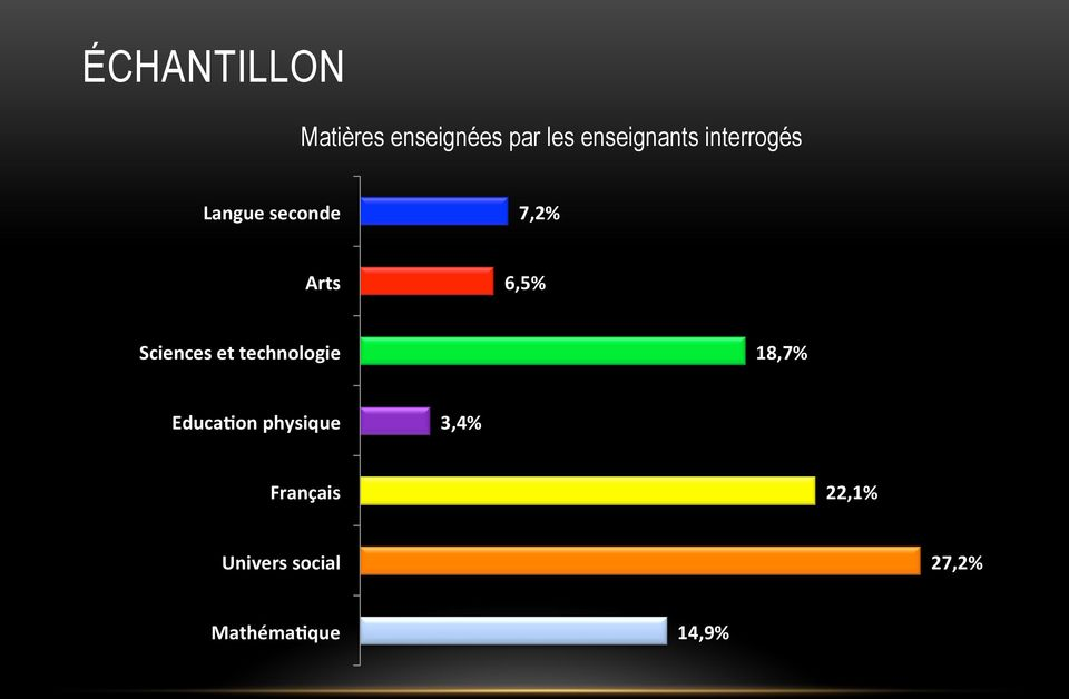 6,5% Sciences et technologie 18,7% Educa@on
