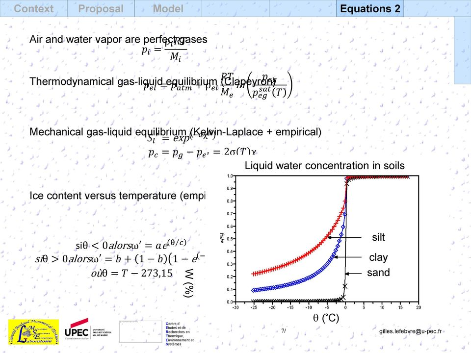 empirical) p c = p g p el = 2σ T χ Liquid water concentration in soils Ice content versus temperature (empirical)