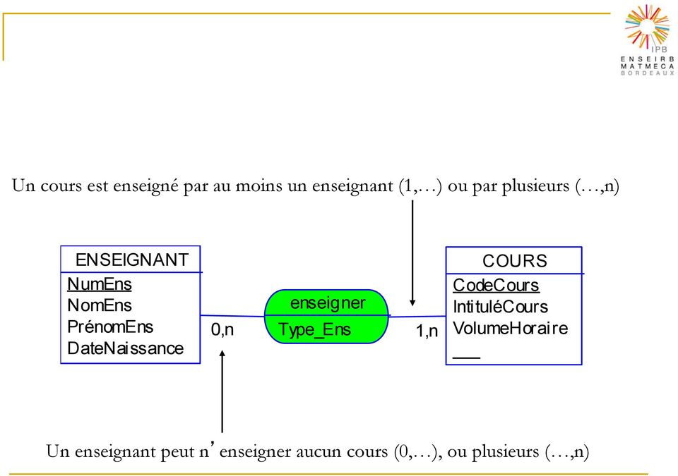enseigner Type_Ens 1,n COURS CodeCours IntituléCours