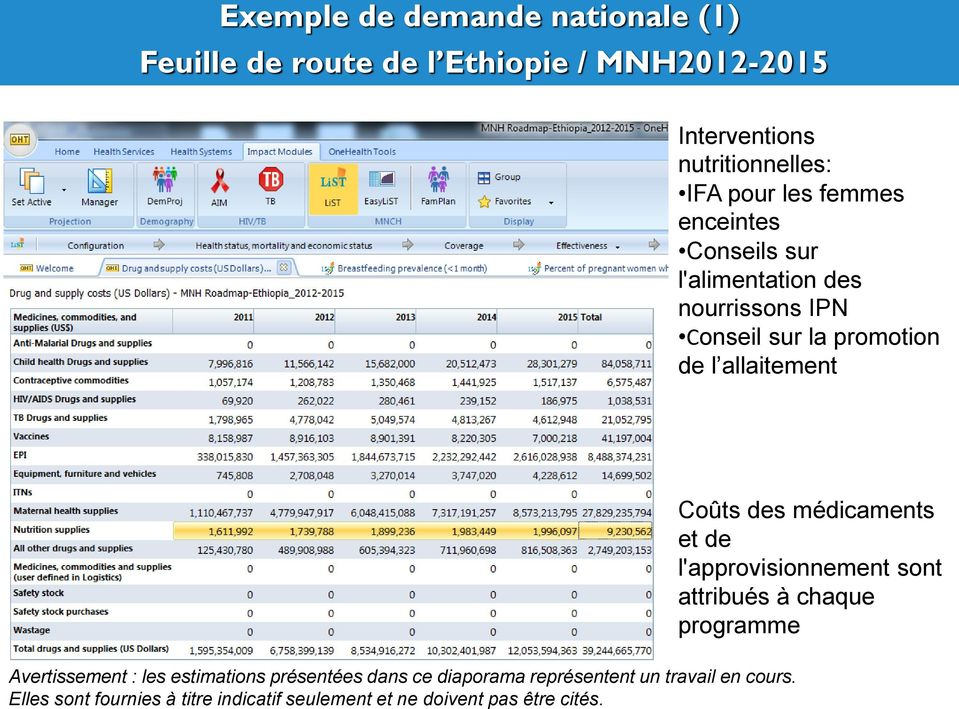 Exemple de demande nationale (1) Feuille de route de l Ethiopie / MNH2012-2015 Interventions nutritionnelles: IFA pour