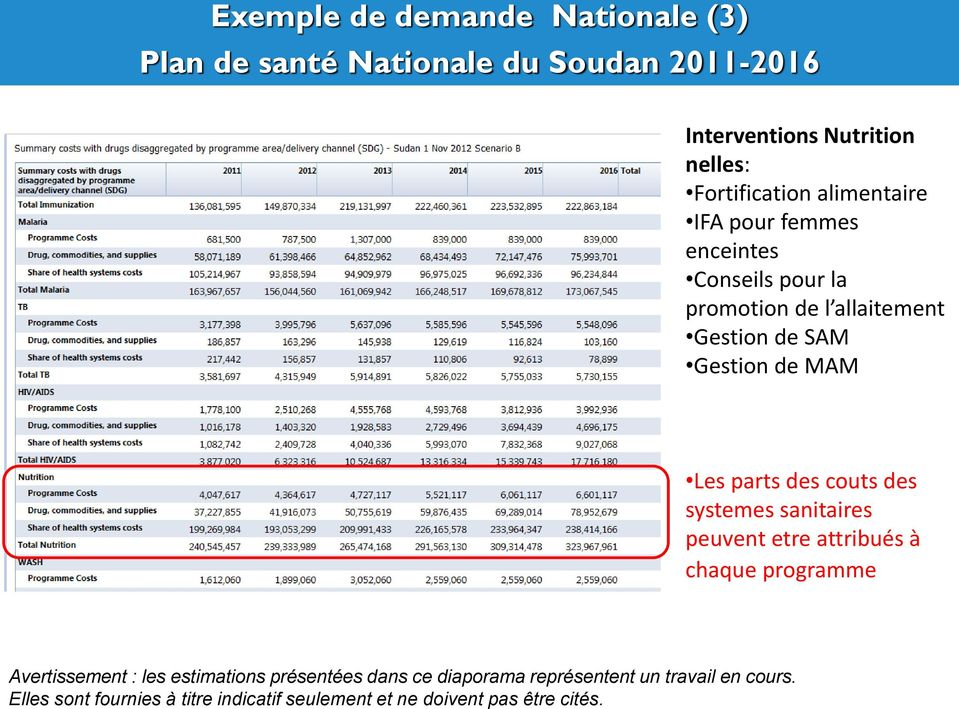 Exemple de demande Nationale (3) Plan de santé Nationale du Soudan 2011-2016 Interventions Nutrition nelles: Fortification