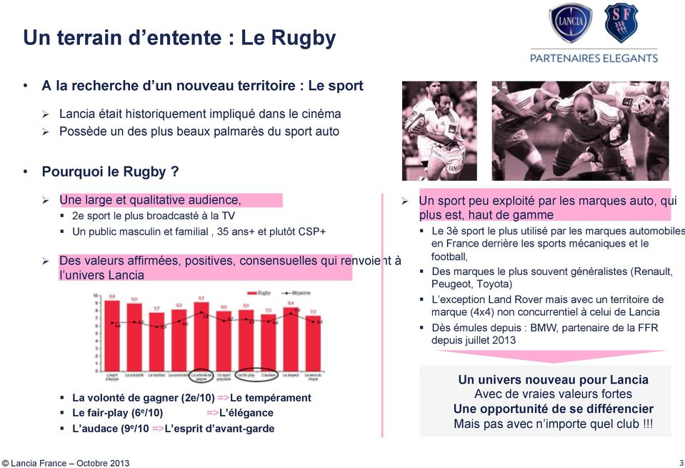Une large et qualitative audience, 2e sport le plus broadcasté à la TV Un public masculin et familial, 35 ans+ et plutôt CSP+ Des valeurs affirmées, positives, consensuelles qui renvoient à l univers