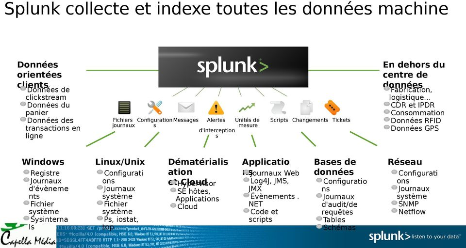 de mesure d'interception s Dématérialis ation ethypervisor Cloud SE hôtes, Applications Cloud Scripts Changements Tickets Applicatio nsjournaux Web Log4J, JMS, JMX Évènements.