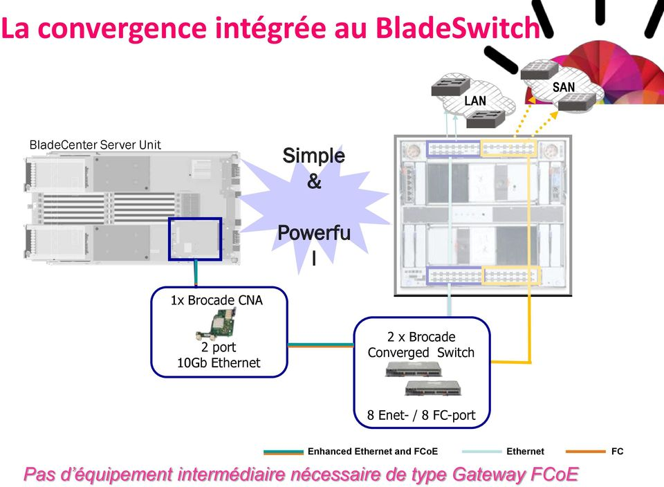 Brocade Converged Switch 8 Enet- / 8 FC-port Enhanced Ethernet and