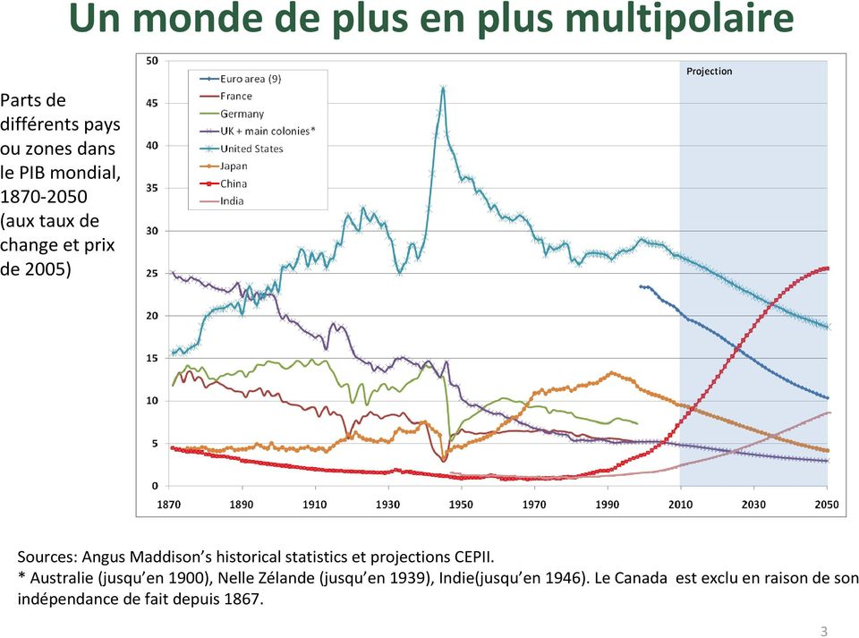 historical statistics et projections CEPII.