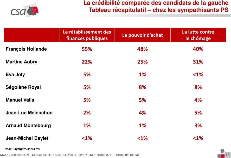 Hollande 55% 48% 40% Martine Aubry % 5% 3% Eva Joly 5% % <% Ségolène Royal 5% 8% 8% Manuel Valls 5%