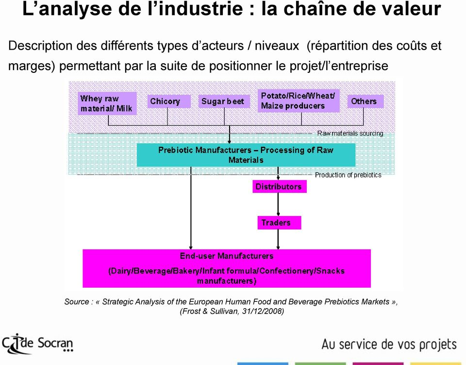 suite de positionner le projet/l entreprise Source : «Strategic Analysis of