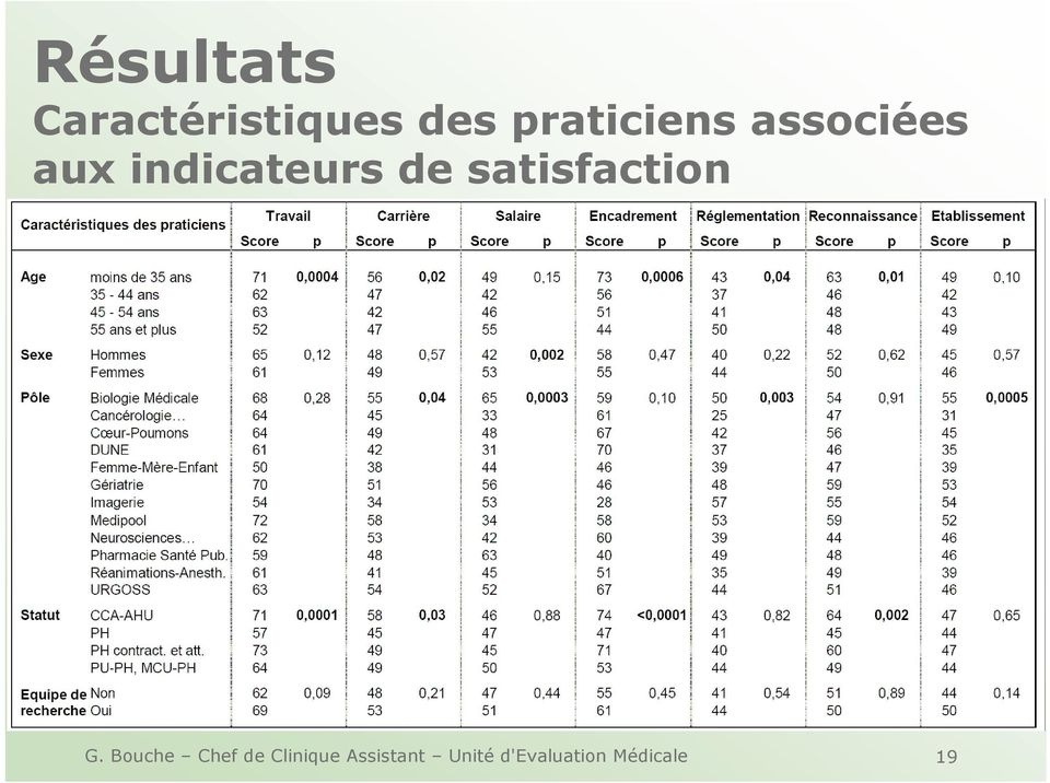 de satisfaction G.
