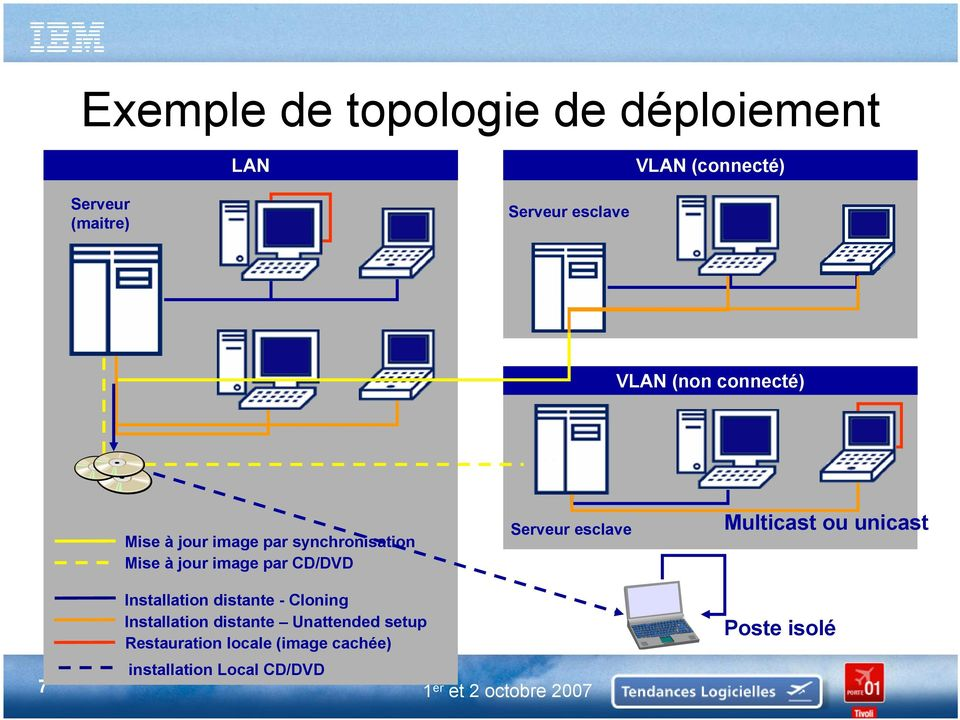 esclave Multicast ou unicast Installation distante - Cloning Installation distante Unattended
