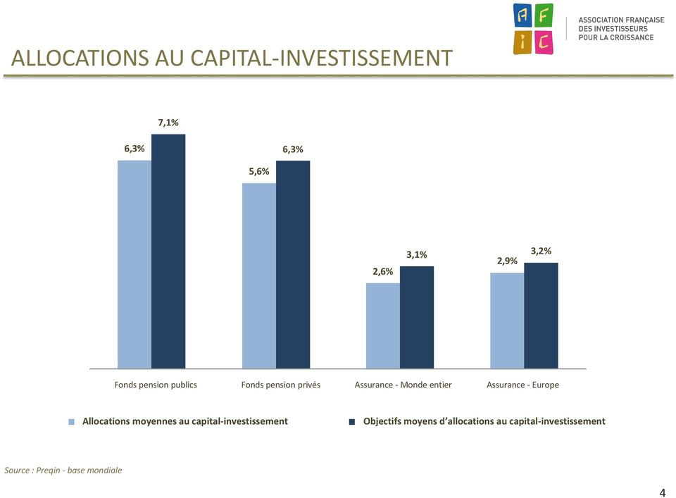 Assurance - Europe Allocations moyennes au capital-investissement Objectifs