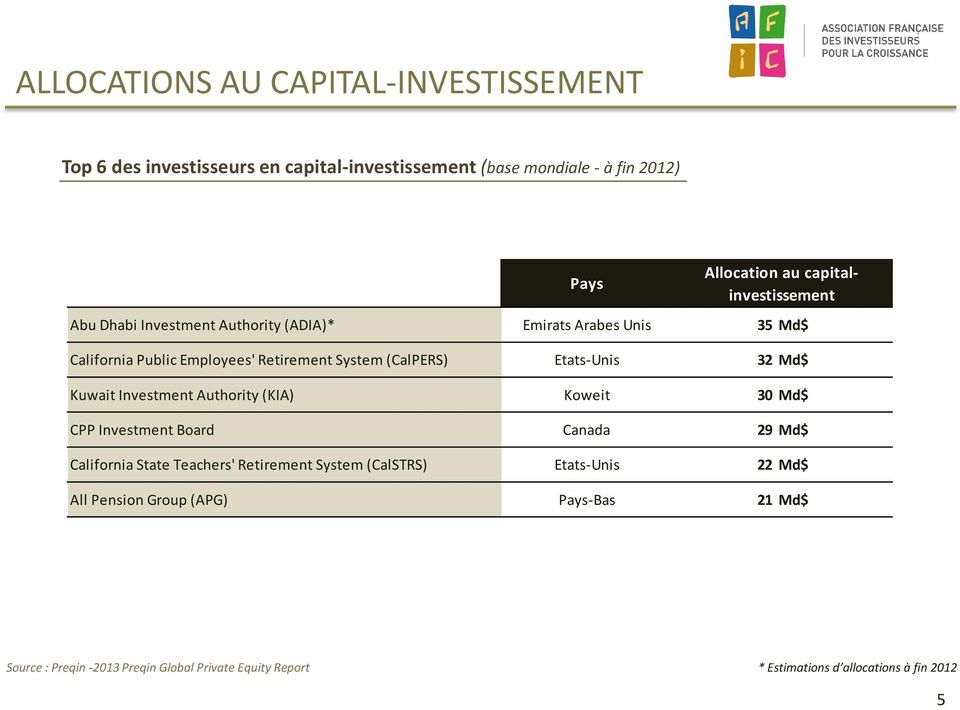 Etats-Unis 32 Md$ Kuwait Investment Authority (KIA) Koweit 30 Md$ CPP Investment Board Canada 29 Md$ California State Teachers' Retirement System