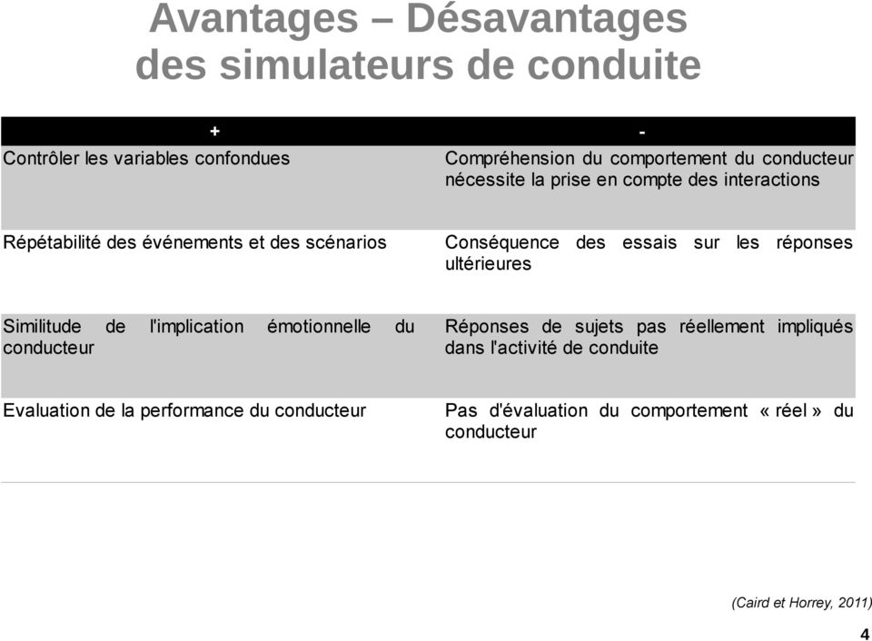 les réponses ultérieures Similitude de conducteur l'implication émotionnelle Evaluation de la performance du conducteur du