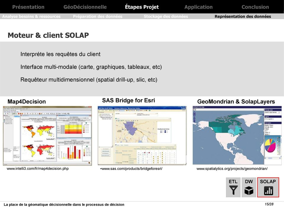multidimensionnel (spatial drill-up, slic, etc) SAS Bridge for Esri GeoMondrian & SolapLayers www.sas.