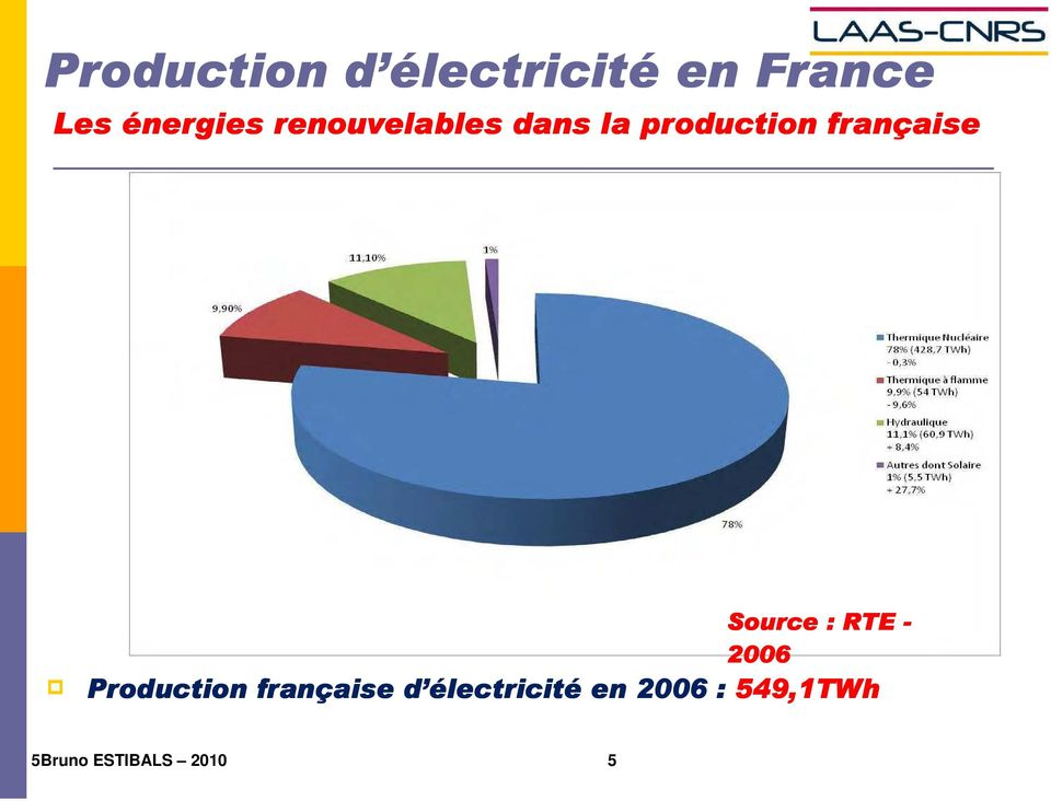française Source : RTE - 2006 Production
