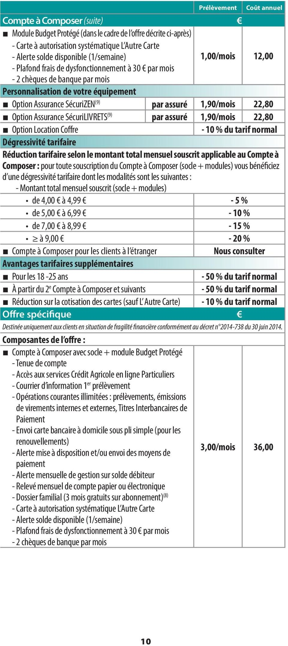22,80 Option Assurance SécuriLIVRETS (9) par assuré 1,90/mois 22,80 Option Location Coffre - 10 % du tarif normal Dégressivité tarifaire Réduction tarifaire selon le montant total mensuel souscrit