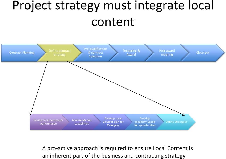 Market capabilities Develop Local Content plan for Catergory Develop capability Scope for apportunities Define
