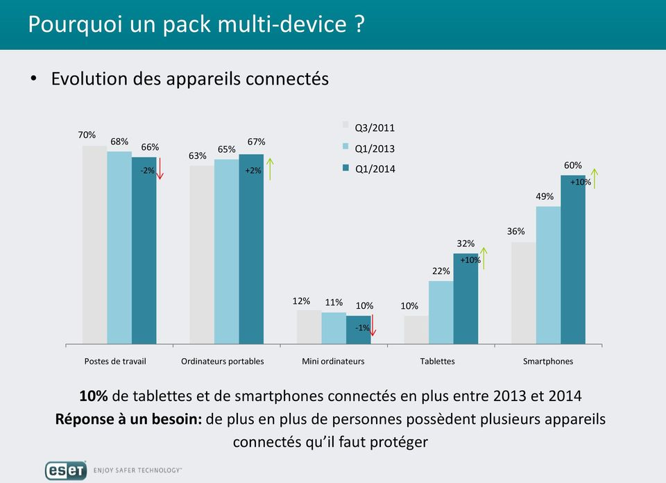 Q1/2014 49% 60% +10% 22% 32% +10% 36% 12% 11% 10% 10% -1% Postes desktop de travail PC Ordinateurs notebook portables /laptop Mini