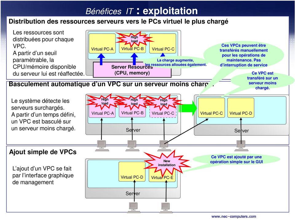 Bénéfices IT : exploitation Virtual PC-A High load Virtual PC-B Server Resources (CPU, memory) Virtual PC-C La charge augmente, les ressources allouées également.