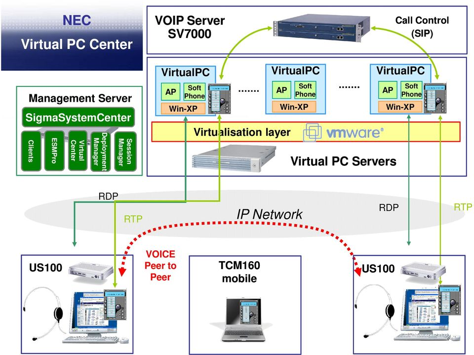 Win-XP Session Manager Deployment Manager Virtual Center Clients ESMPro Virtualisation layer
