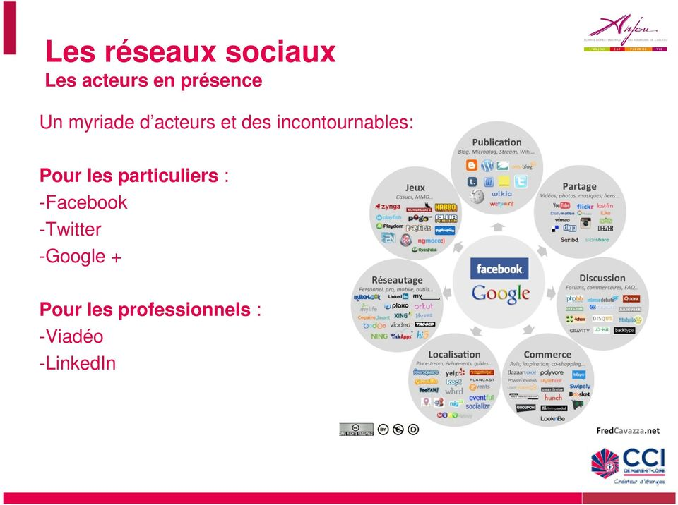 les particuliers : -Facebook -Twitter -Google