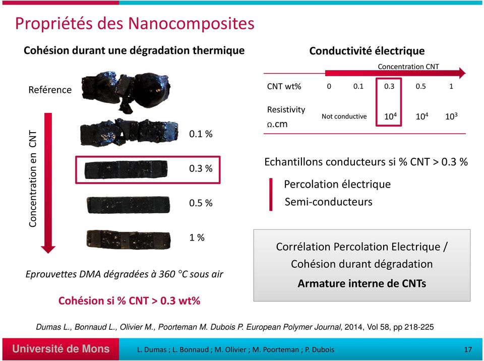 cm ot conductive 10 4 10 4 10 3 Echantillons conducteurs si % CT > 0.