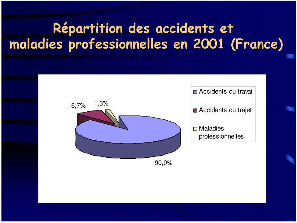 Accidents du trajet