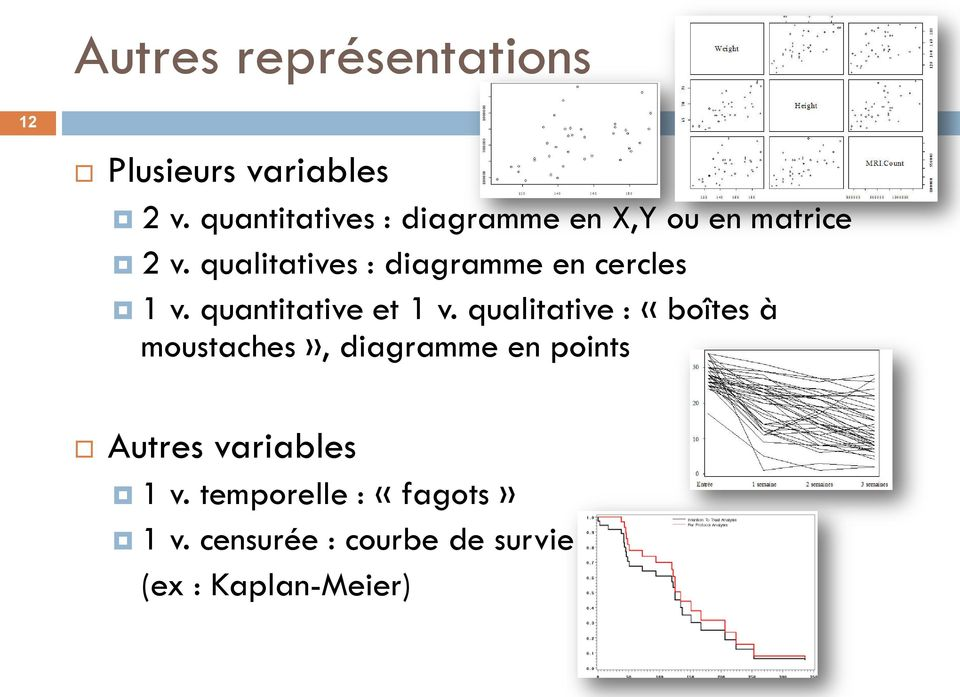 qualitatives : diagramme en cercles 1 v. quantitative et 1 v.