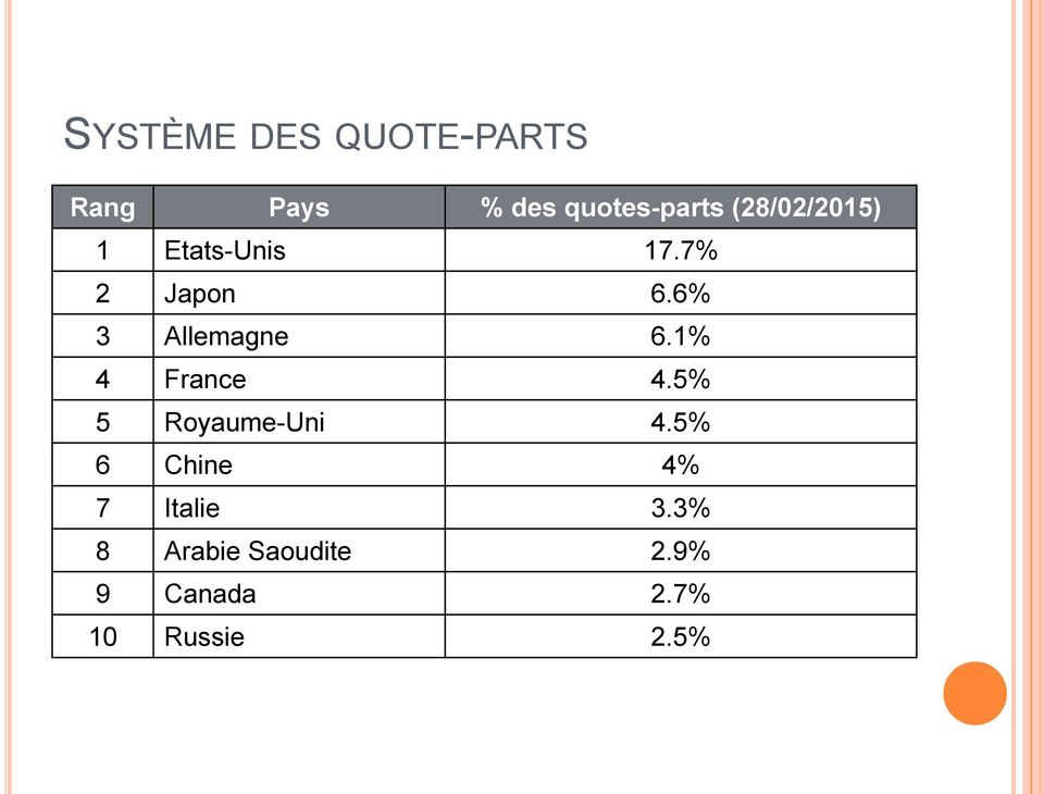 6% 3 Allemagne 6.1% 4 France 4.5% 5 Royaume-Uni 4.