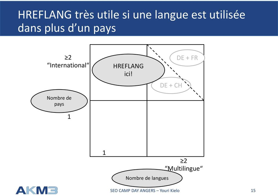 International Nombre de pays 1 HREFLANG