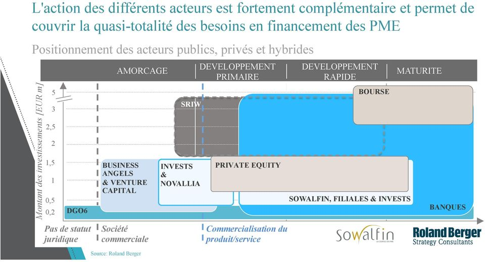 statut juridique Source: Roland Berger AMORCAGE BUSINESS ANGELS & VENTURE CAPITAL Société commerciale SRIW INVESTS & NOVALLIA