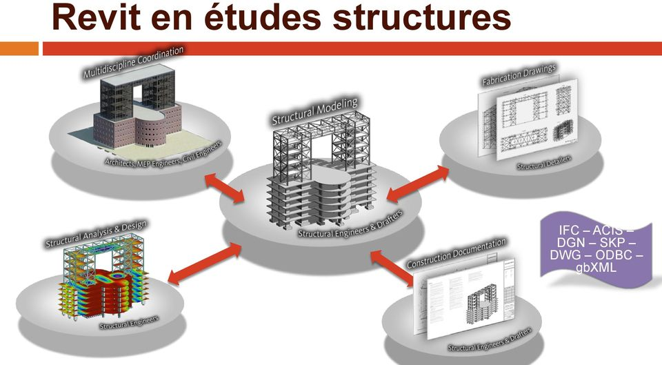 structures IFC