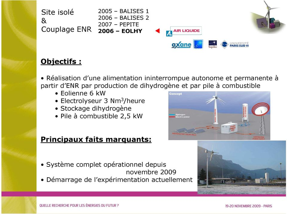 combustible Eolienne 6 kw Electrolyseur 3 Nm 3 /heure Stockage dihydrogène Pile à combustible 2,5 kw
