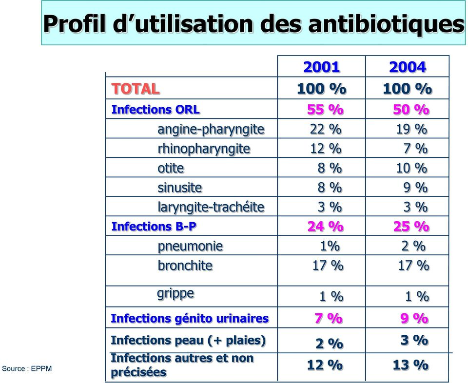 laryngite-trachéite 3 % 3 % Infections B-P 24 % 25 % pneumonie 1% 2 % bronchite 17 % 17 % grippe 1 % 1
