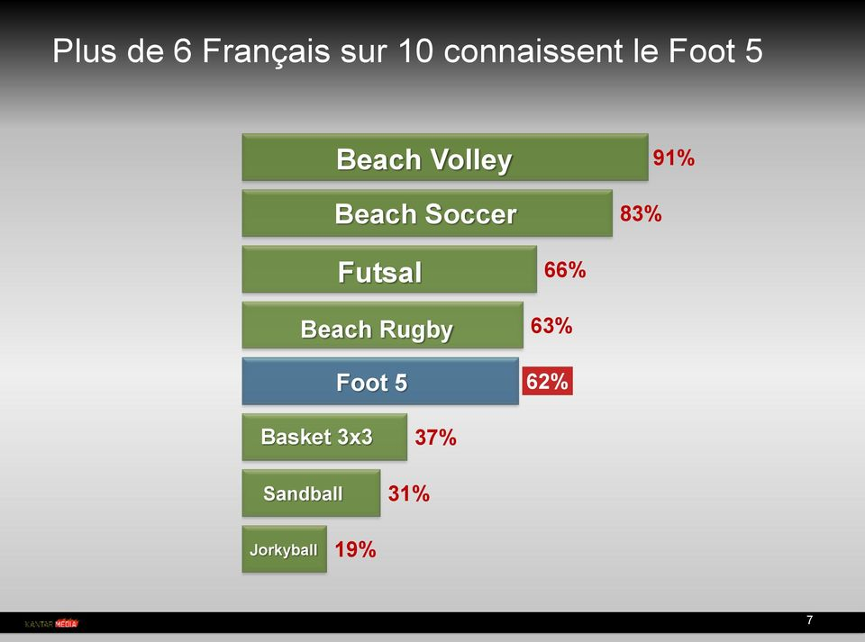 Futsal Beach Rugby Foot 5 66% 63% 62%
