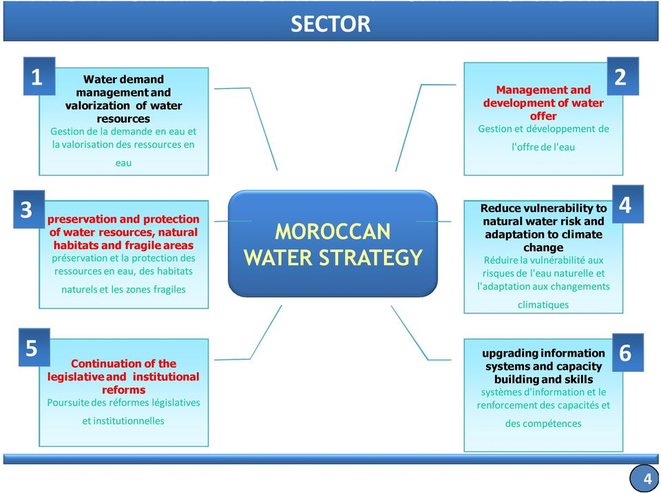 protection des ressources en eau, des habitats naturels et les zones fragiles MOROCCAN WATER STRATEGY Reduce vulnerability to natural water risk and adaptation to climate change Réduire la