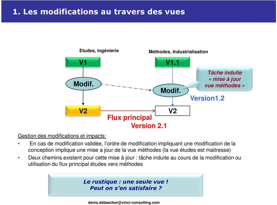 2 Gestion des modifications et impacts: En cas de modification validée, l ordre de modification impliquant une modification de la conception implique