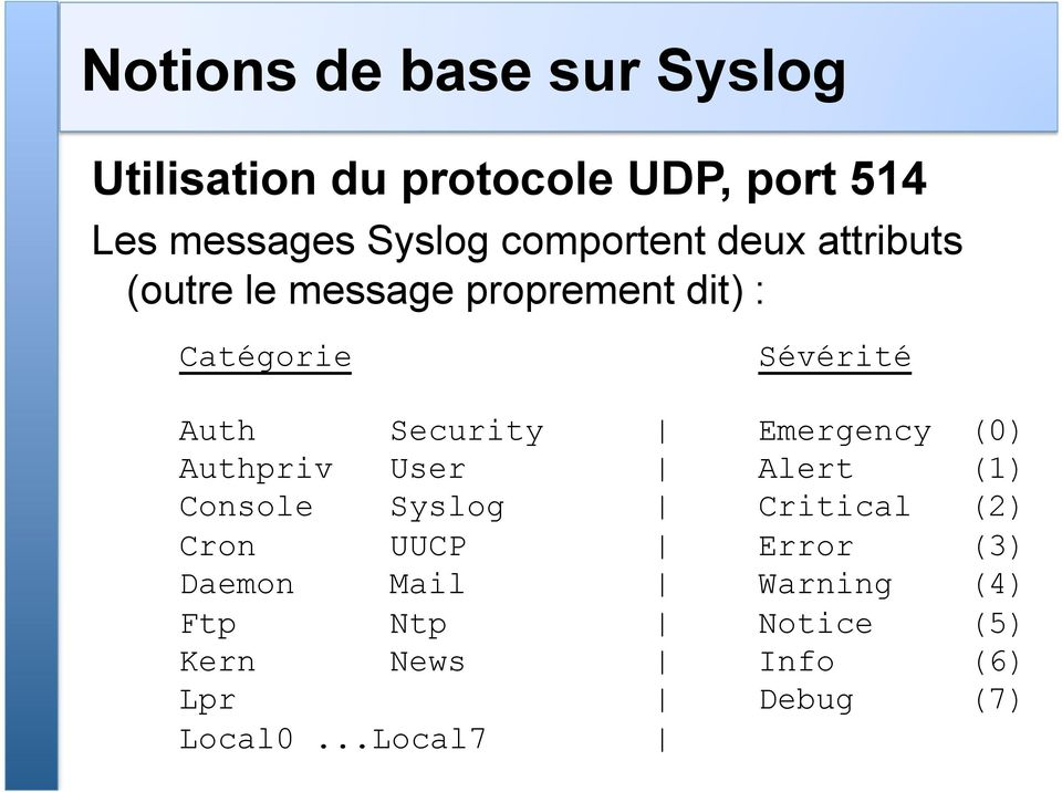 Security Emergency (0) Authpriv User Alert (1) Console Syslog Critical (2) Cron UUCP
