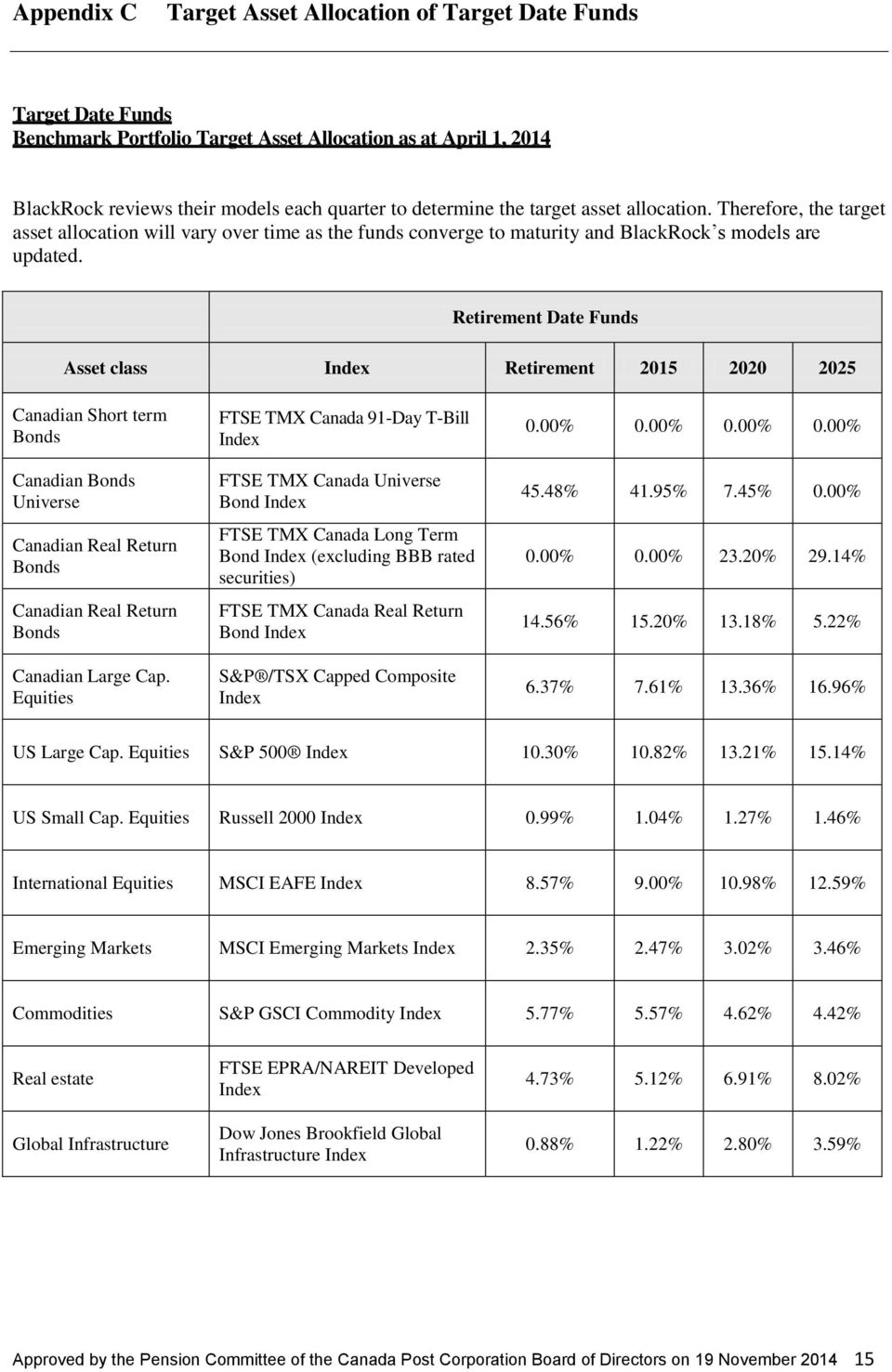 Retirement Date Funds Asset class Index Retirement 2015 2020 2025 Canadian Short term Bonds Canadian Bonds Universe Canadian Real Return Bonds Canadian Real Return Bonds Canadian Large Cap.