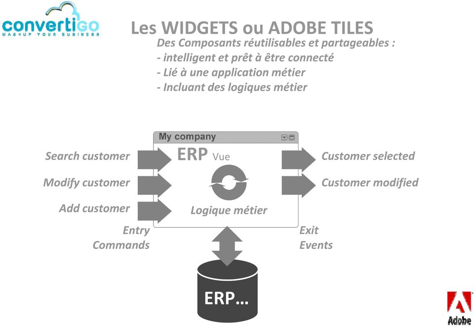 des logiques métier Search customer Modify customer Add customer Entry
