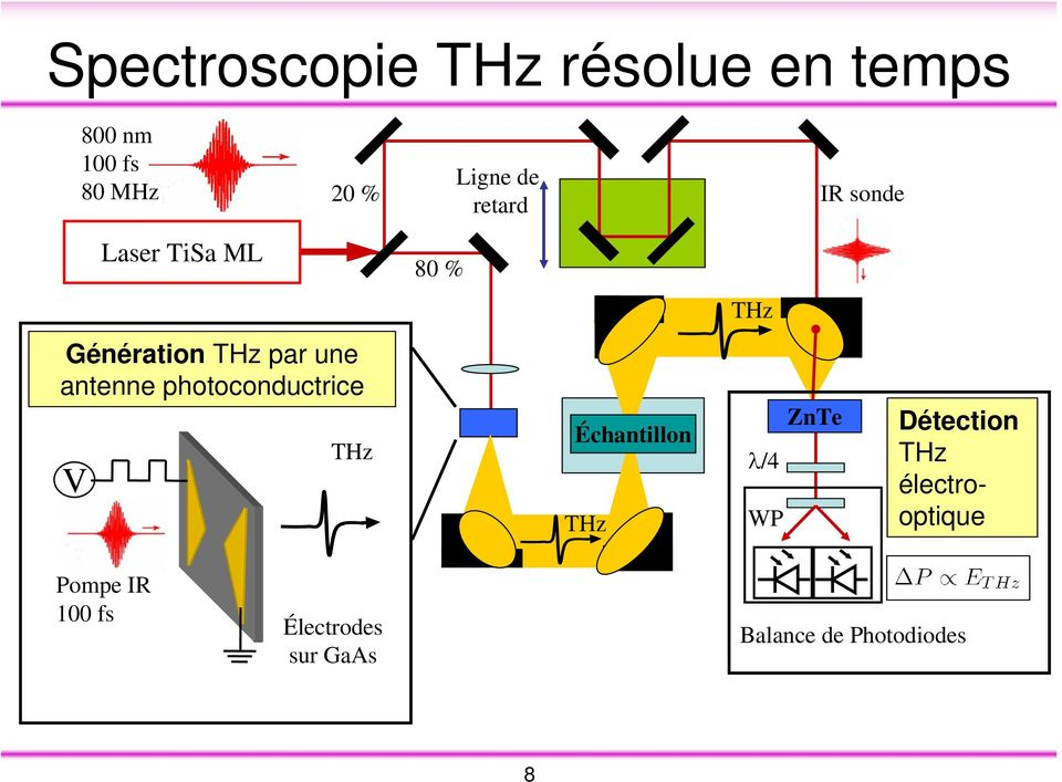 photoconductrice V THz Échantillon THz ZnTe λ/4 WP Détection THz