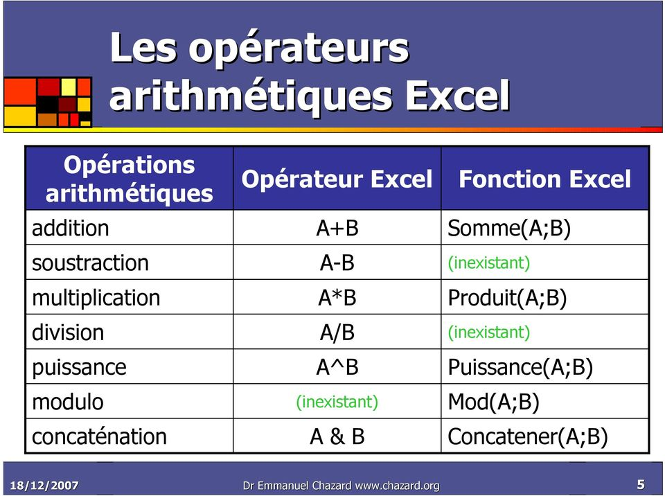 A^B (inexistant) A & B Fonction Excel Somme(A;B) (inexistant) Produit(A;B)