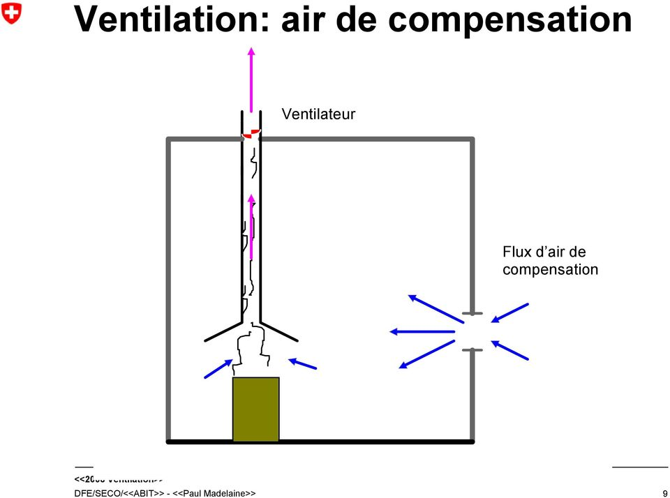 Flux d air de compensation