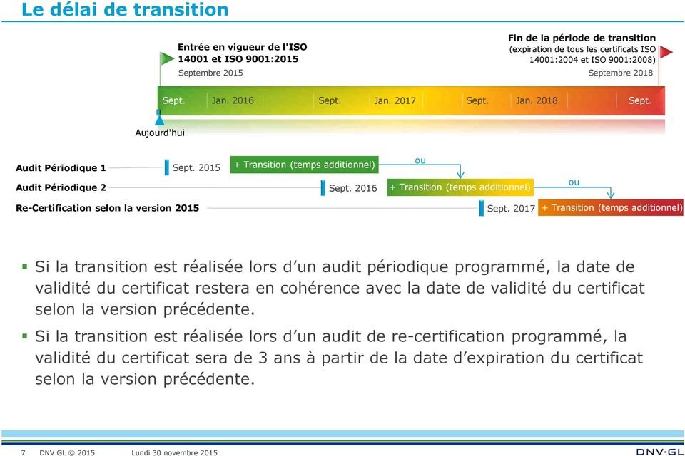 2016 + Transition (temps additionnel) ou Re-Certification selon la version 2015 Sept.