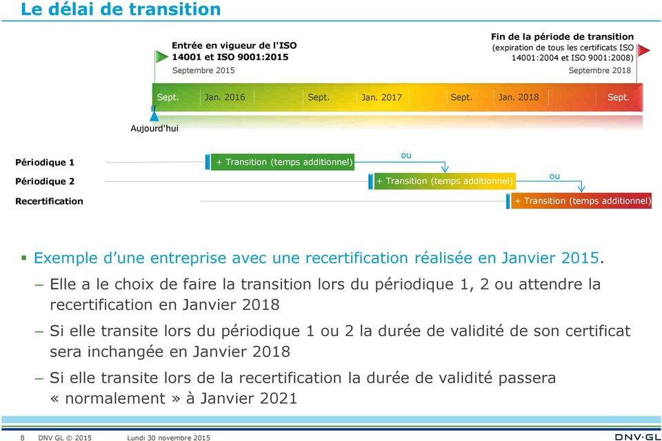 Aujourd'hui Périodique 1 Périodique 2 + Transition (temps additionnel) ou + Transition (temps additionnel) ou Recertification + Transition (temps additionnel) Exemple d une entreprise avec une