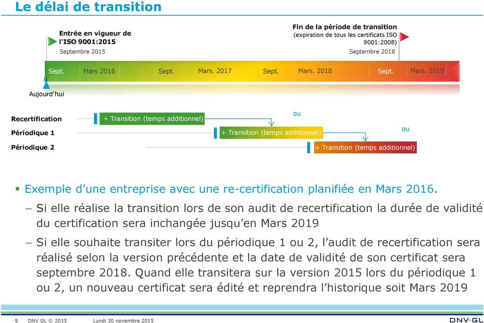 2019 Aujourd'hui Recertification Périodique 1 + Transition (temps additionnel) ou + Transition (temps additionnel) ou Périodique 2 + Transition (temps additionnel) Exemple d une entreprise avec une