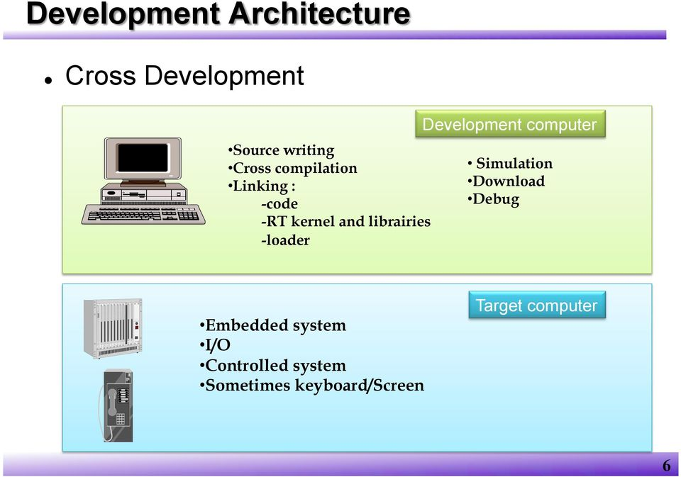 Development computer Simulation Download Debug Embedded system