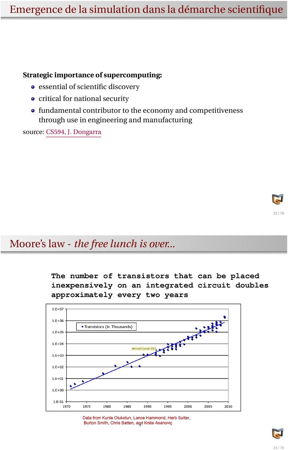 through use in engineering and manufacturing source: CS594, J. Dongarra 23 / 76 Moore s law - the free lunch is over.
