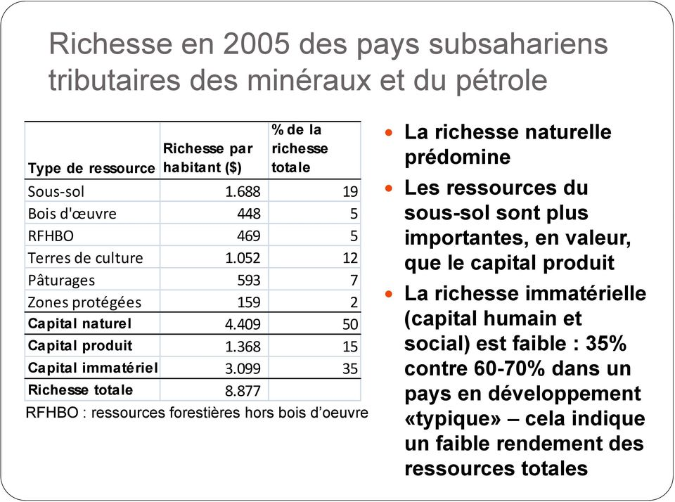 052 12 que le capital produit Pâturages 593 7 Zones protégées 159 2 Capital naturel 4.409 50 Capital produit 1.368 15 Capital immatériel 3.099 35 Richesse totale 8.