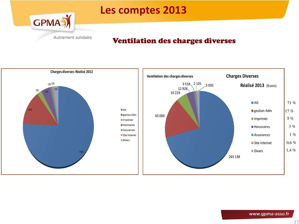 charges diverses 71 %