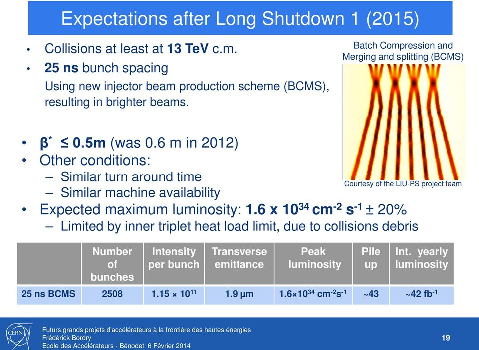 6 m in 2012) Other conditions: Similar turn around time Courtesy of the LIU-PS project team Similar machine availability Expected maximum luminosity: 1.